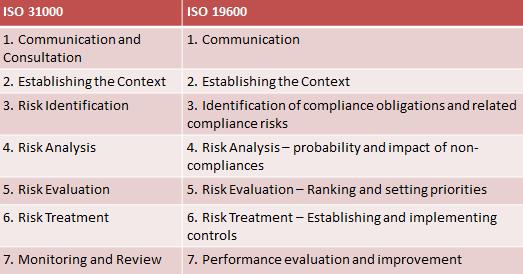 ISO_Management_process_diagram_-_DT_article