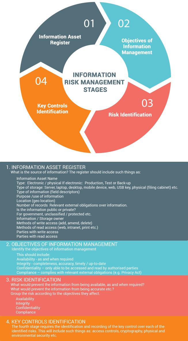 Information Risk Management Stages