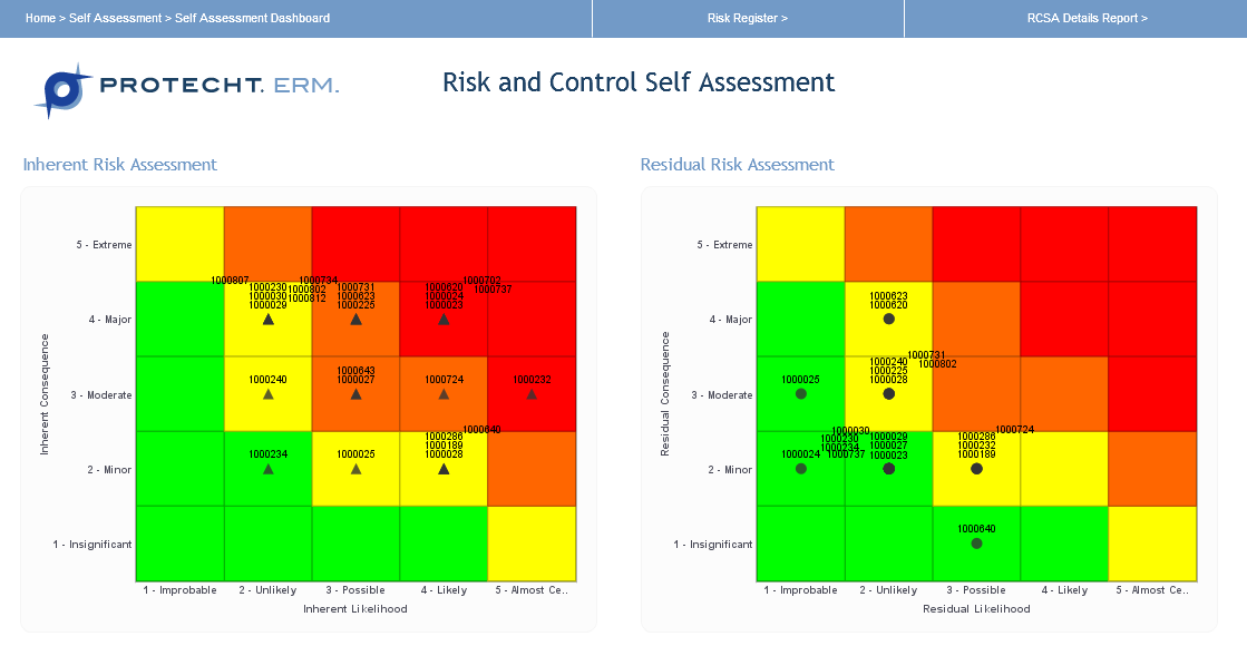 Importance of Operational Risk