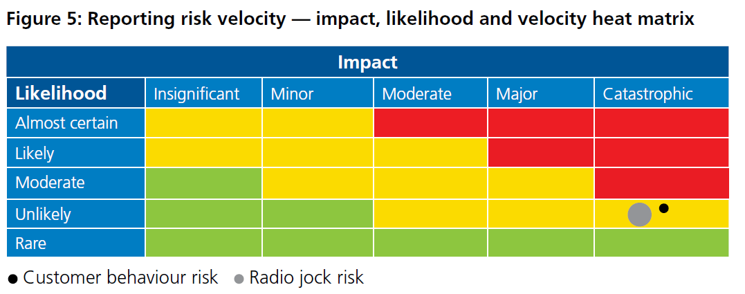 Figure 5: Reporting risk velocity - impact, likelihood and velocity heat matrix