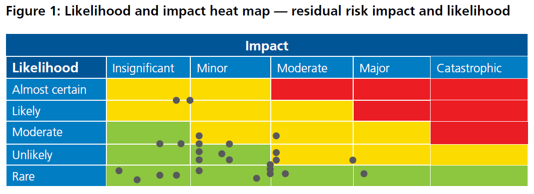 Figure 1: Likelihood and impact heat map - residual risk impact and likelihood