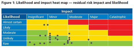 Figure 1: Likelihood and impact heat map - residual risk impact and likelihood