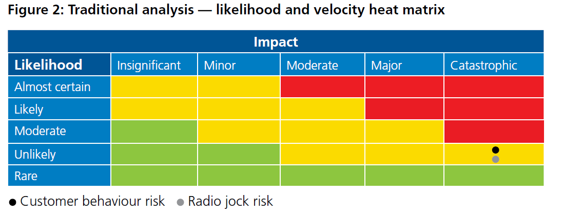 Figure 2: Traditional Analysis - likelihood and velocity heat matrix