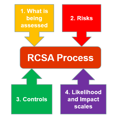 Risk and Control Self Assessment - Average or Worst Case?