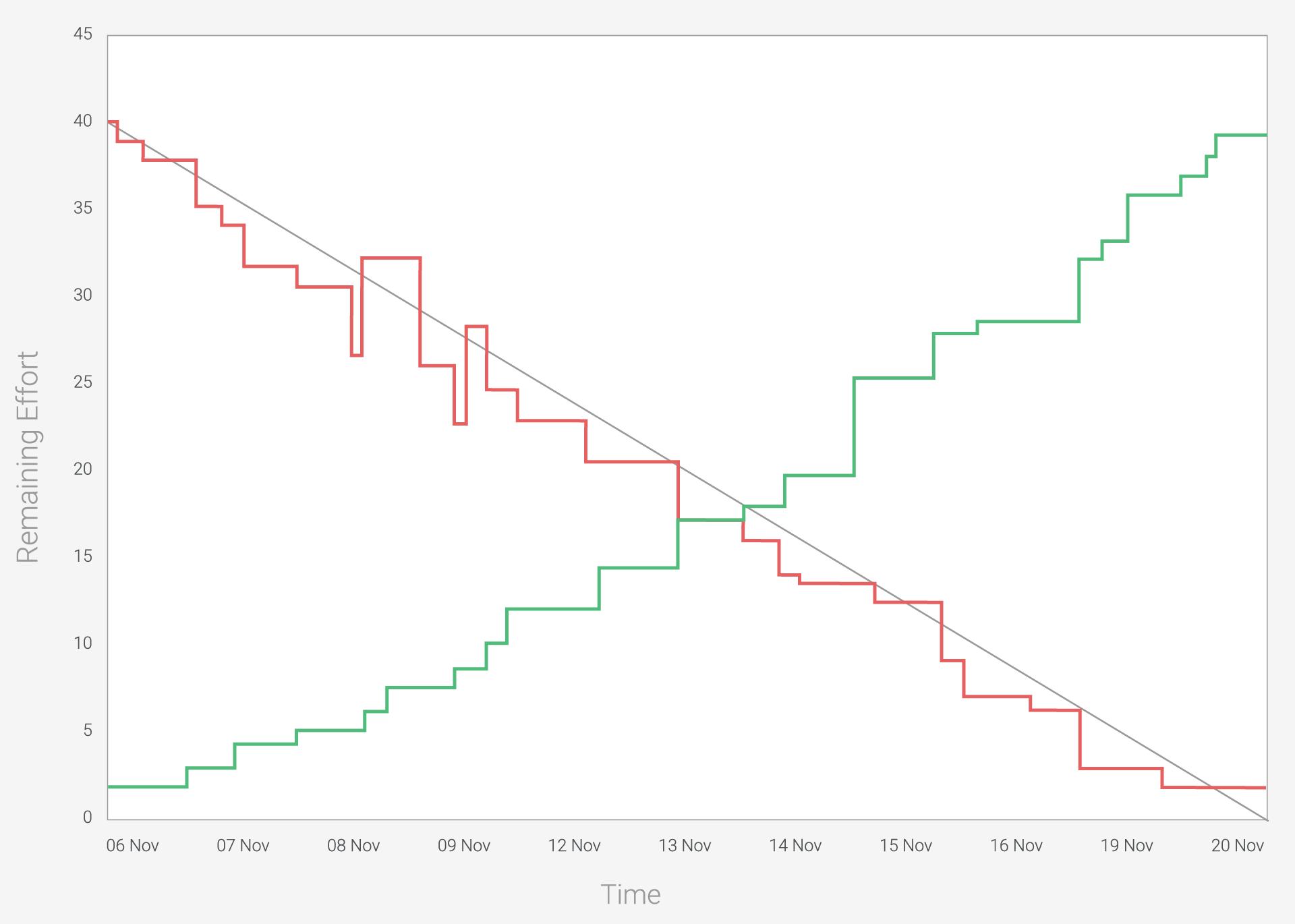 sprint-burn-down-chart