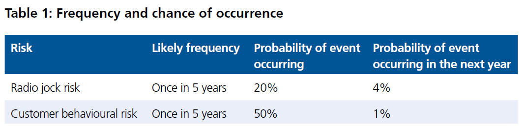 Table 1: Frequency and chance of occurence