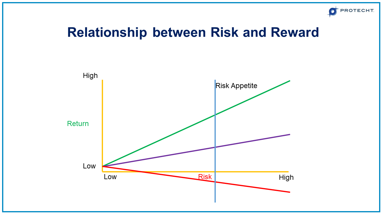 15-CAPM-relationship-between-risk-reward
