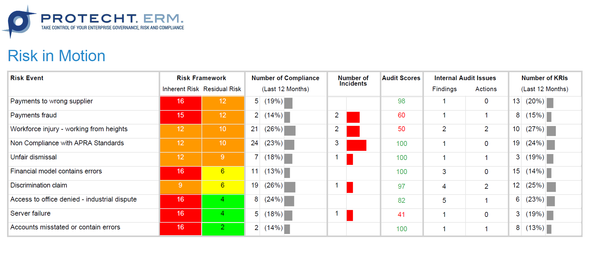 Risk in Motion Dashboard.png