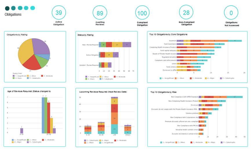 Compliance Dashboards Example
