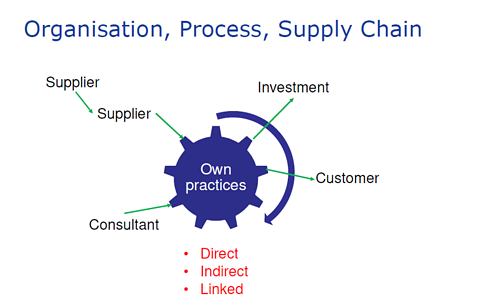 Organisation process supply chain use2